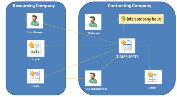 Intercompany Timesheets