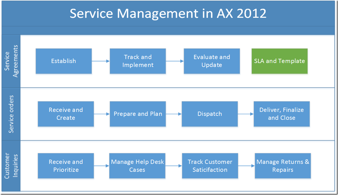 Ax 2012 Dynamics 365 For Finance And Operations Blog