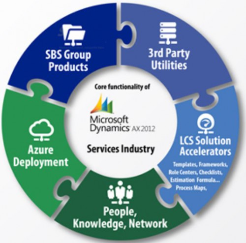 SBS Group's AXIO Global Core Financial Solution Among First Microsoft Dynamics Solutions Available on AzureMarketplace