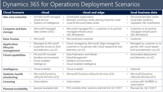 d365-opr-deployment-scenarios